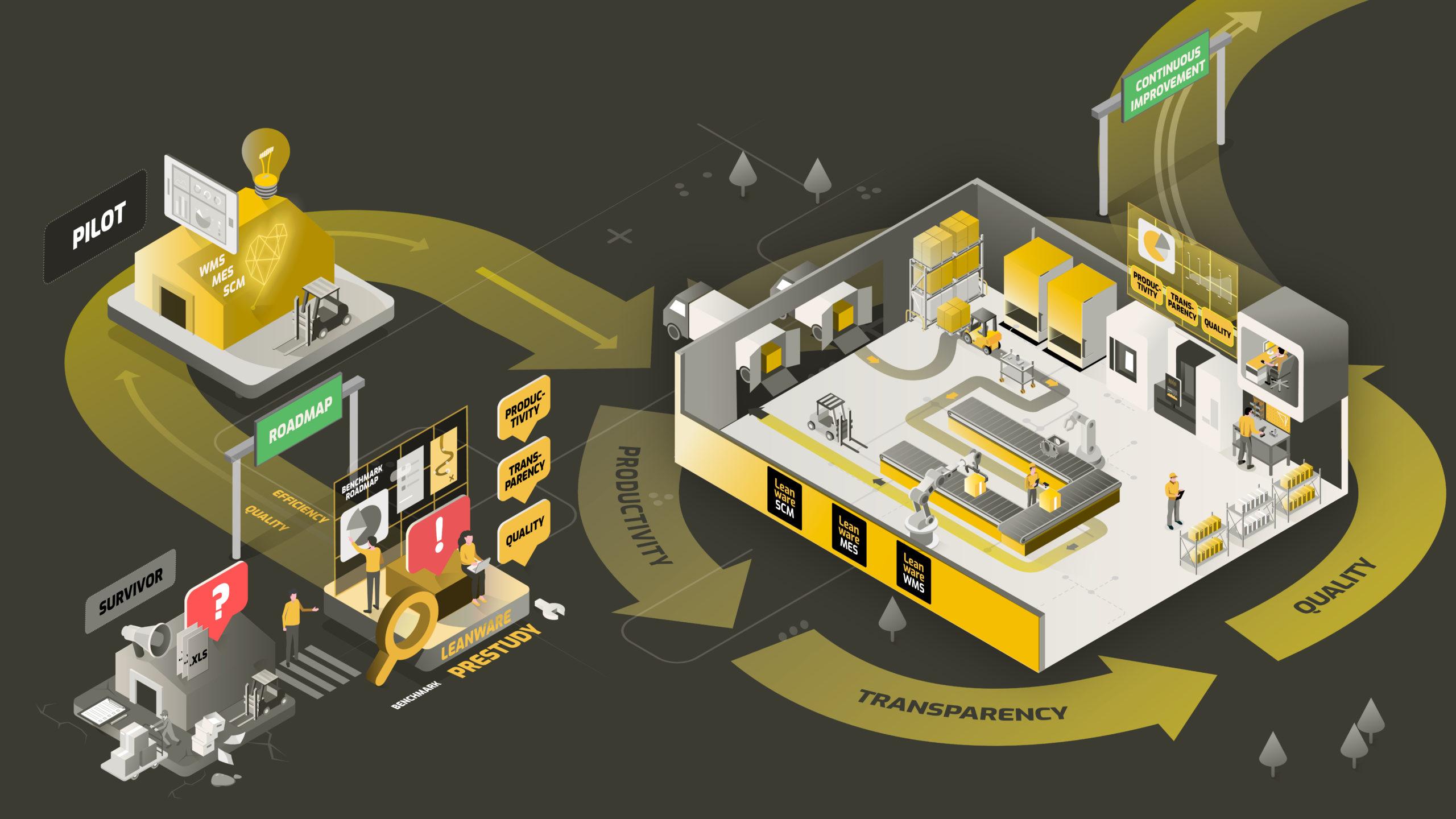 Tieto pyörittää digital factoryä
