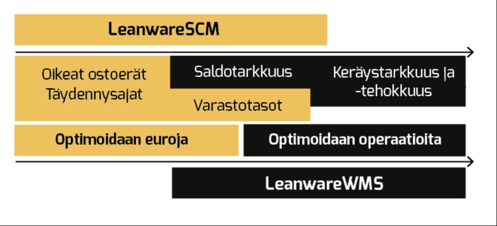 Näin toimitusketjun hallinta onnistuu SCM:n avulla